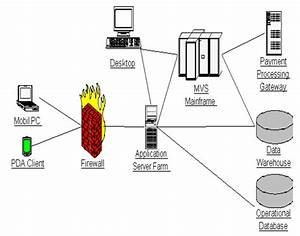 Component  U0026 Deployment Diagram