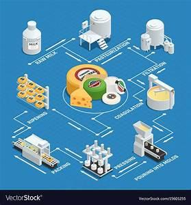 Cheese Making Process Flowchart