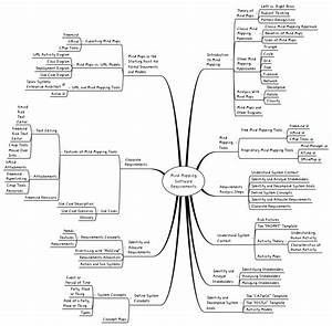 Mind Mapping Software Requirements - Xmind