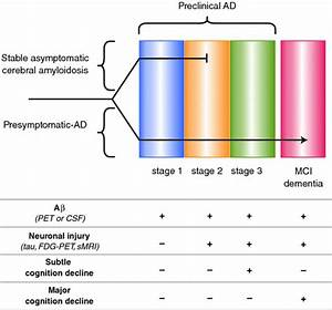 Application of Alzheimer Biomarkers in Clinical Practice ...
