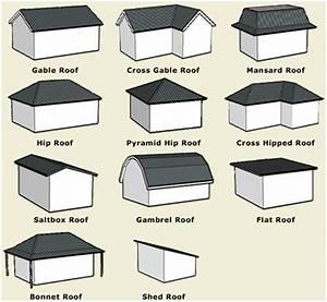 Roof Shapes  Shape And Roof Design On Pinterest