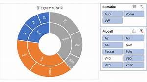 Soldiagram  Sunburst  I Excel