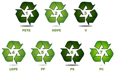 What Do Those Recycle Numbers Mean? / Green Home Library