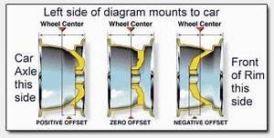 Et Felgen Berechnen : fwd or rwd which do i have discounted wheel warehouse ~ Themetempest.com Abrechnung