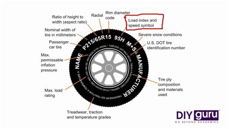 How To Read Your Tyres