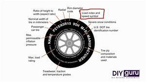 Tyres Nomenclature