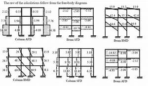 structural analysis ii a60131 pdf With shear force bending moment diagram of cantilever beam examples