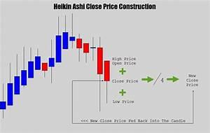 Ha Close Price Formula Trading Charts Swing Trading