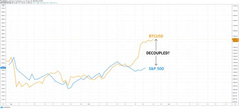 If you have a good internet connection, you can help strengthen the network by keeping your pc running with. Decoupled: Analyzing Bitcoin Diverging Away From the Stock Market - The Bitcoin News