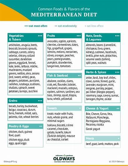 Mediterranean Foods Diet Flavors Common Pantry Pdf