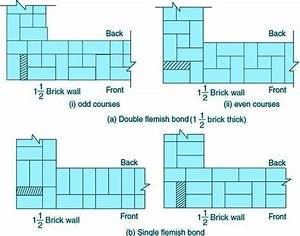 What Is The Bond In Brick Work