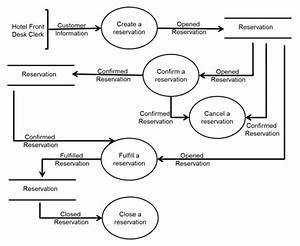 Data Flow Diagram For Hotel Application