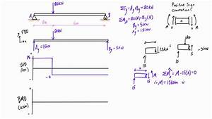 Shear Force And Bending Moment Diagrams Example  1  Single
