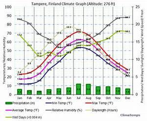 Tampere Weather December Imagemart