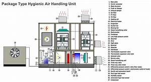 Package Type Hygienic Air Handling Units