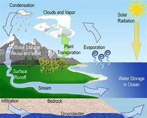 Kappa Geography  U0026 39 13  Water Cycle  U0026 River Basin
