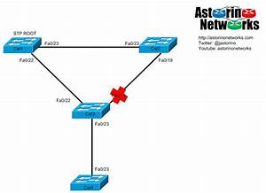 Understanding Stp Rootguard  U2013 Astorino Networks