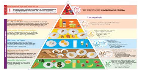 food pyramid poster  leaflet