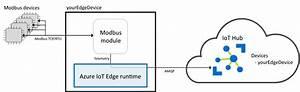 Translate Modbus Protocols With Gateways