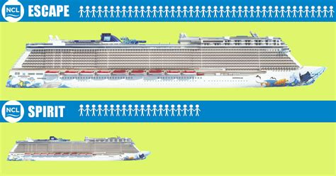 Norwegian Ships By Size - Biggest To Smallest Ships [Infographic]