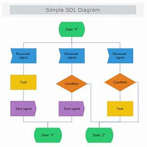 Sdl Diagrams