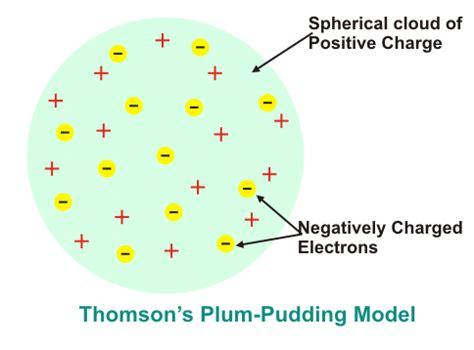 Thomson Plum Pudding Model (1911)