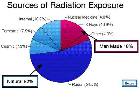 radon  air  water physics  astronomy