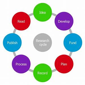 Program To Make Flow Chart
