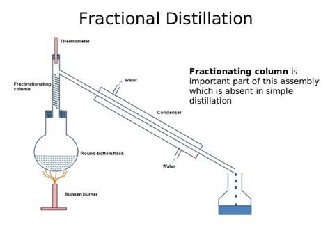 Simple Fractional Distillation