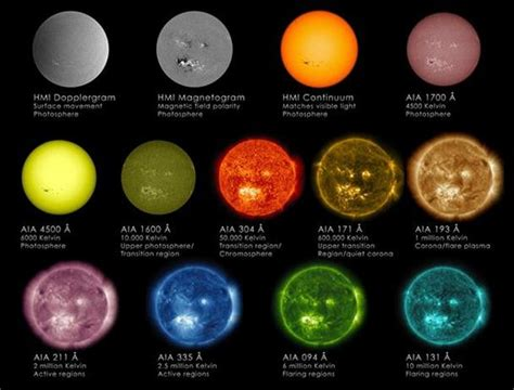 What Color Is The Sun?  Scientific Scribbles
