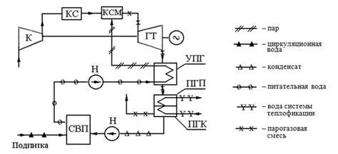 Системы утилизации тепла от производителя под заказ. когенерация.