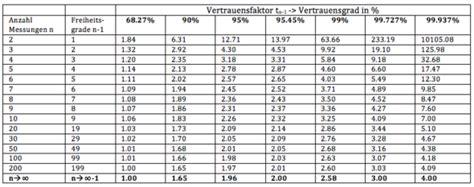 freiheitsgrade berechnen statistik statistik varianz
