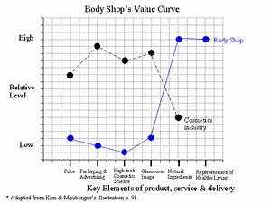 creating new market space the value curve With value curve analysis template