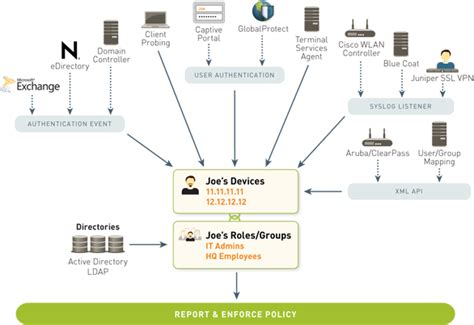user pa alto palo networks firewall app
