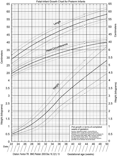 Fenton Premature Growth Chart