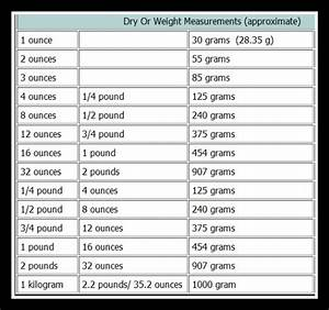 Kitchen Conversion Chart Dry Goods Print And Stick On
