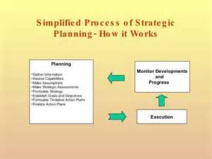 PowerPoint Presentation Strategic Planning