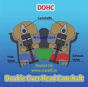 Ohc Vs Sohc Vs Dohc  What Is The Difference Between These