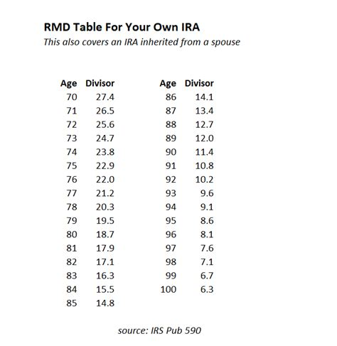beneficiary ira rmd table rmd tables for iras