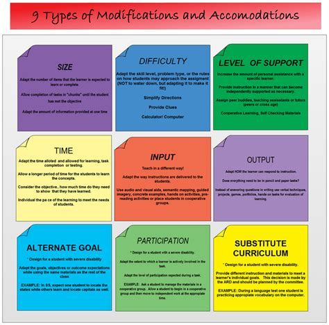 equity   types  accommodations  modifications