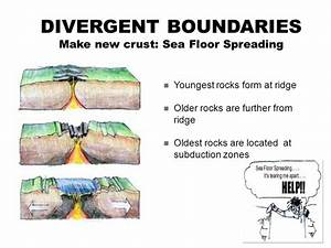 What Is Sea-floor Spreading