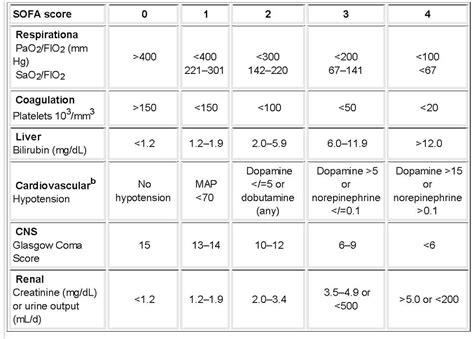 Sofa Score Calculator Sepsis by Sofa Sepsis Essment Of Clinical Criteria For Sepsis