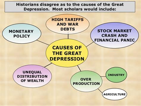 Economy depended heavily on basic products known as staples. Causes Of Great Depression