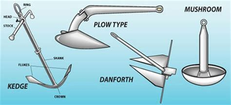 Boat Anchor Float Ball by Everything You Need To Know About Anchors And Anchoring