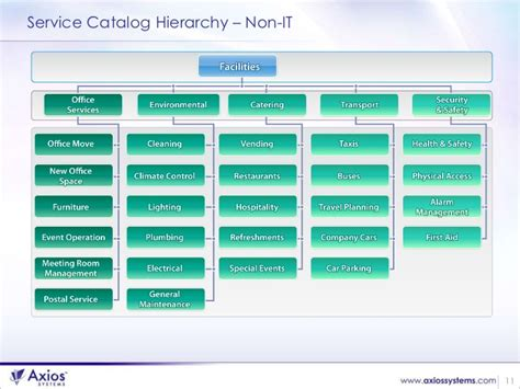 How To Build The Business Case For Service Catalog