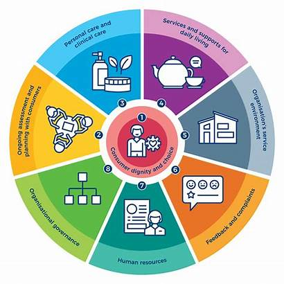 Standards Aged Care Diagram Ach Welcomes Older