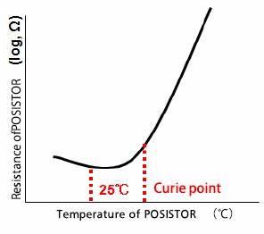 Ptc Temperature Chart Ptc Thermistors Posistor Ptc Thermistors Posistor