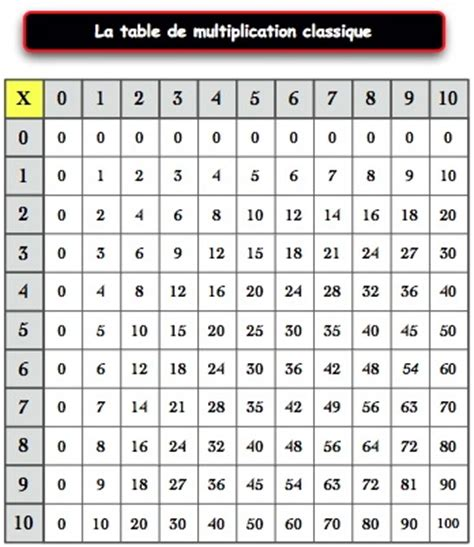 apprendre table de multiplication ce1 table rabattable cuisine table de multiplication cm1