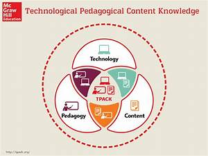 What Is Tpack Theory And How Can It Be Used In The Classroom
