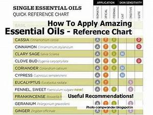 How To Apply Amazing Essential Oils Reference Chart